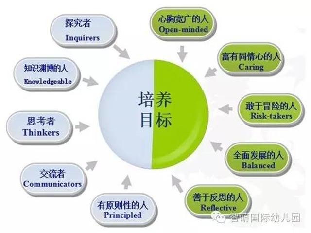 一、IB是什么? IB, International Baccalaureate是一个非盈利性的教育基金会,成立于1968年,总部设在日内瓦,在北京、布宜诺斯艾利斯、纽约、新加坡等11个城市设有办事处。截止2015年,全球共有147个国家4,375所IB学校开设了不同阶段的IB课程。  二、整个IB的课程分为四个阶段 小学项目(PYP)、中学项目(MYP)、大学预科项目(DP)和IB职业相关课程(IBCC)。无论是在哪个阶段,课程都十分关注培养学生的国际视野。  三、今天为大家介绍和智萌孩童年龄相关的PY